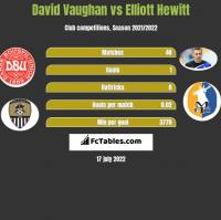 David Vaughan vs Elliott Hewitt h2h player stats