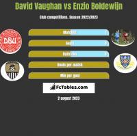 David Vaughan vs Enzio Boldewijn h2h player stats