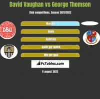 David Vaughan vs George Thomson h2h player stats