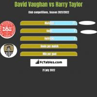 David Vaughan vs Harry Taylor h2h player stats