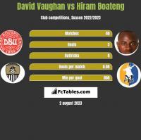 David Vaughan vs Hiram Boateng h2h player stats