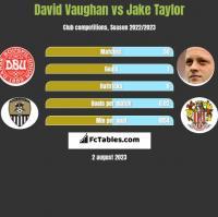 David Vaughan vs Jake Taylor h2h player stats