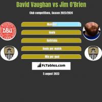 David Vaughan vs Jim O'Brien h2h player stats
