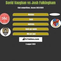 David Vaughan vs Josh Falkingham h2h player stats