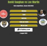 David Vaughan vs Lee Martin h2h player stats