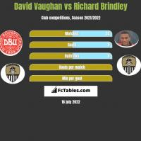 David Vaughan vs Richard Brindley h2h player stats