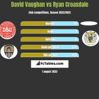 David Vaughan vs Ryan Croasdale h2h player stats