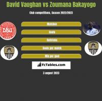 David Vaughan vs Zoumana Bakayogo h2h player stats
