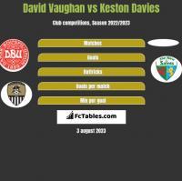 David Vaughan vs Keston Davies h2h player stats