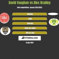 David Vaughan vs Alex Bradley h2h player stats