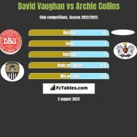 David Vaughan vs Archie Collins h2h player stats