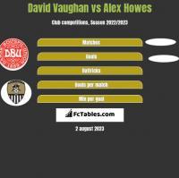 David Vaughan vs Alex Howes h2h player stats