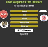 David Vaughan vs Tom Crawford h2h player stats