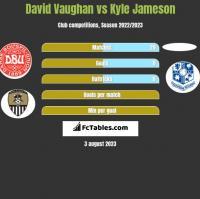 David Vaughan vs Kyle Jameson h2h player stats