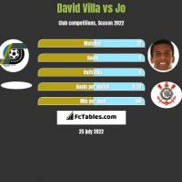 David Villa vs Jo h2h player stats