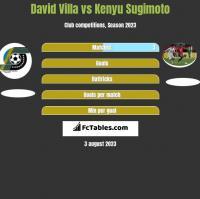David Villa vs Kenyu Sugimoto h2h player stats