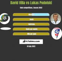 David Villa vs Lukas Podolski h2h player stats