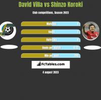 David Villa vs Shinzo Koroki h2h player stats