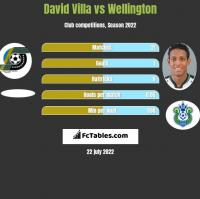 David Villa vs Wellington h2h player stats