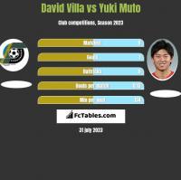 David Villa vs Yuki Muto h2h player stats