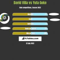 David Villa vs Yuta Goke h2h player stats