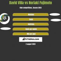 David Villa vs Noriaki Fujimoto h2h player stats