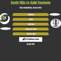 David Villa vs Daiki Enomoto h2h player stats
