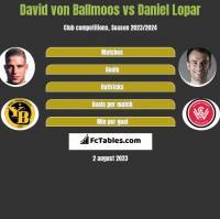 David von Ballmoos vs Daniel Lopar h2h player stats