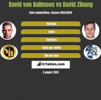 David von Ballmoos vs David Zibung h2h player stats