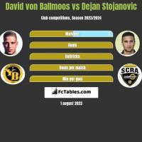 David von Ballmoos vs Dejan Stojanovic h2h player stats
