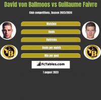 David von Ballmoos vs Guillaume Faivre h2h player stats