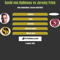David von Ballmoos vs Jeremy Frick h2h player stats