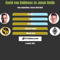 David von Ballmoos vs Jonas Omlin h2h player stats