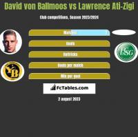 David von Ballmoos vs Lawrence Ati-Zigi h2h player stats