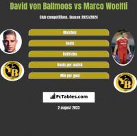 David von Ballmoos vs Marco Woelfli h2h player stats