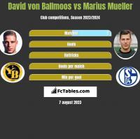 David von Ballmoos vs Marius Mueller h2h player stats