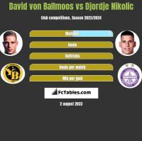David von Ballmoos vs Djordje Nikolic h2h player stats