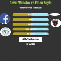 David Webster vs Ethan Boyle h2h player stats