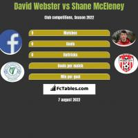 David Webster vs Shane McEleney h2h player stats