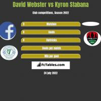David Webster vs Kyron Stabana h2h player stats