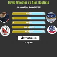 David Wheater vs Alex Baptiste h2h player stats