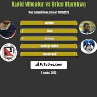 David Wheater vs Brice Ntambwe h2h player stats