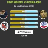 David Wheater vs Declan John h2h player stats
