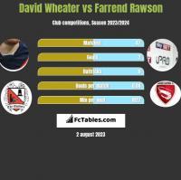 David Wheater vs Farrend Rawson h2h player stats