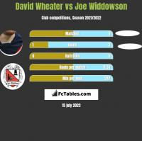David Wheater vs Joe Widdowson h2h player stats