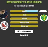 David Wheater vs Josh Coulson h2h player stats