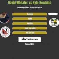 David Wheater vs Kyle Howkins h2h player stats