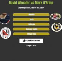 David Wheater vs Mark O'Brien h2h player stats