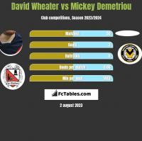 David Wheater vs Mickey Demetriou h2h player stats
