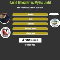 David Wheater vs Myles Judd h2h player stats